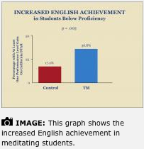 Increased achievement in English grades in meditating students