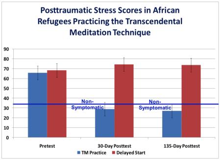 PTS Scores Graph
