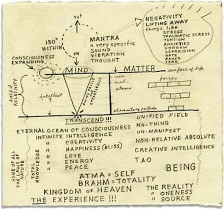 Mind and matter: Lynch's diagram of Transcendental Meditation. Image: copyright David Lynch