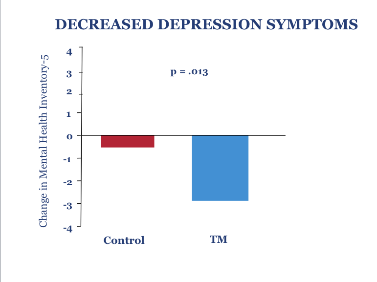 Decrease depression