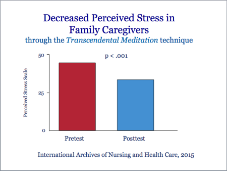 Decreased Perveived Stress in Family Caregivers