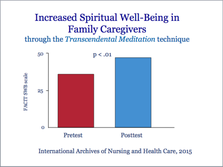 Increased spiritual well-being in family caregivers due to the TM technique