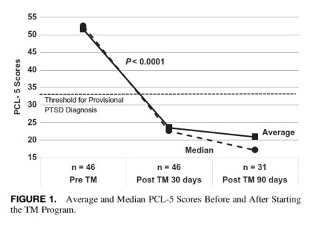 PTSD Graph (figure 1)