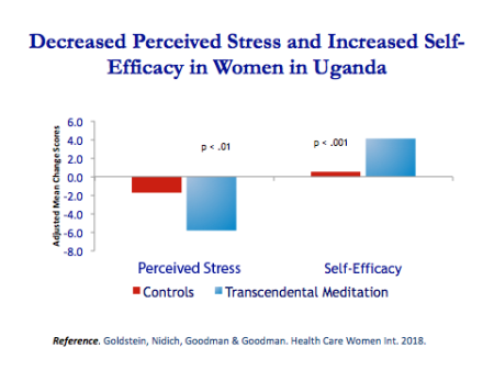 Decreased Perceived Stress and Increased Self-Efficacy in Women in Uganda