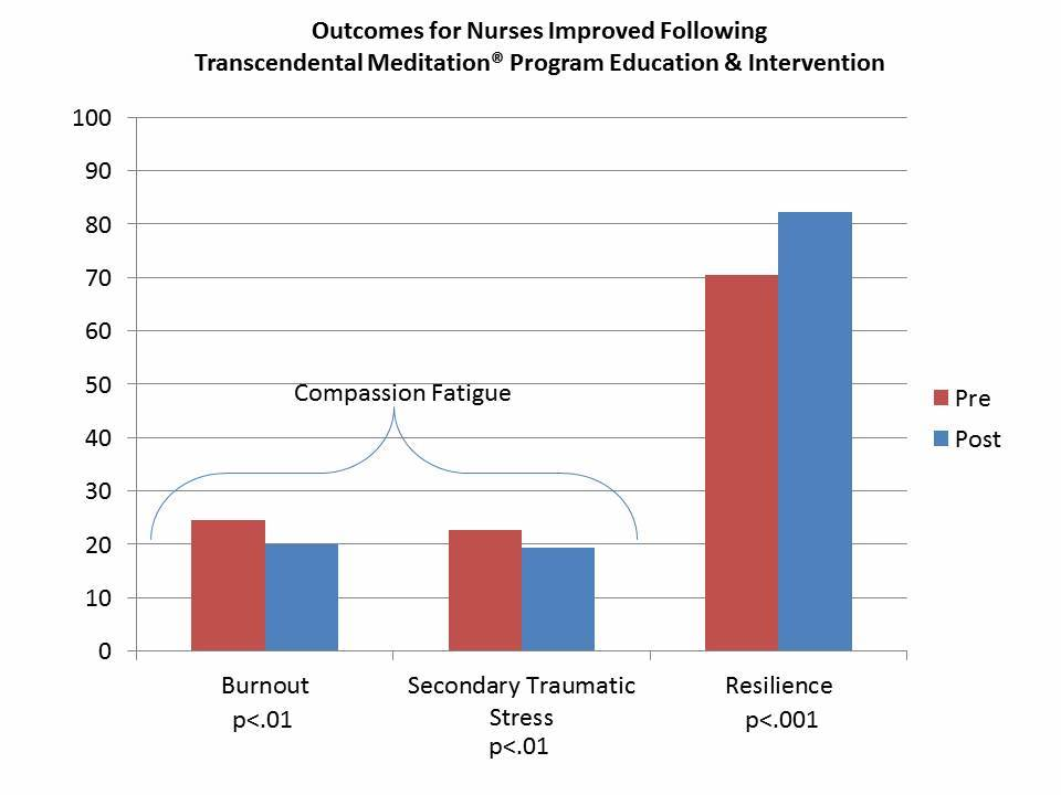 TM Outcomes for Nurses-Reduced Compassion Fatigue and Increased Resilience